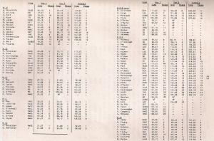 oringen-resultspart2jan1980